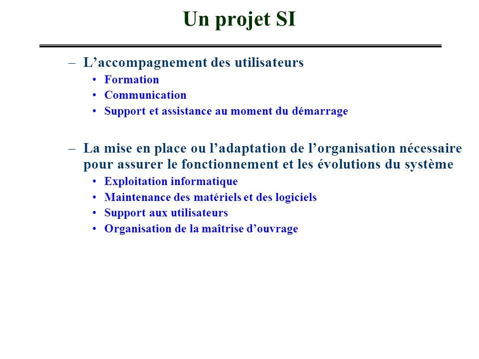 Un projet SI –Laccompagnement des utilisateurs Formation Communication Support et assistance au moment du démarrage –La mise en place ou ladaptation d
