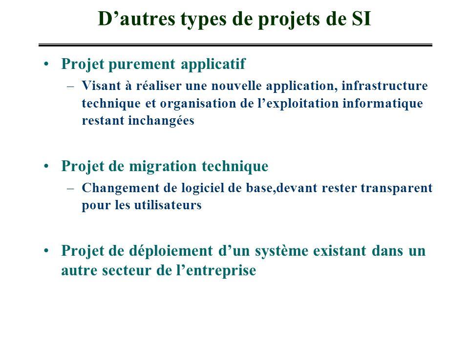 Dautres types de projets de SI Projet purement applicatif –Visant à réaliser une nouvelle application, infrastructure technique et organisation de lex