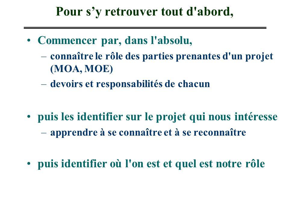 Pour sy retrouver tout d'abord, Commencer par, dans l'absolu, –connaître le rôle des parties prenantes d'un projet (MOA, MOE) –devoirs et responsabili