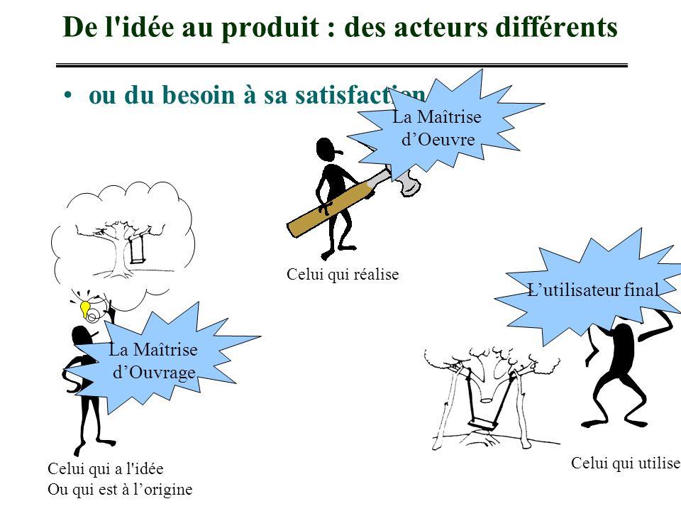 De l'idée au produit : des acteurs différents ou du besoin à sa satisfaction Celui qui réalise Celui qui a l'idée Ou qui est à lorigine Celui qui util