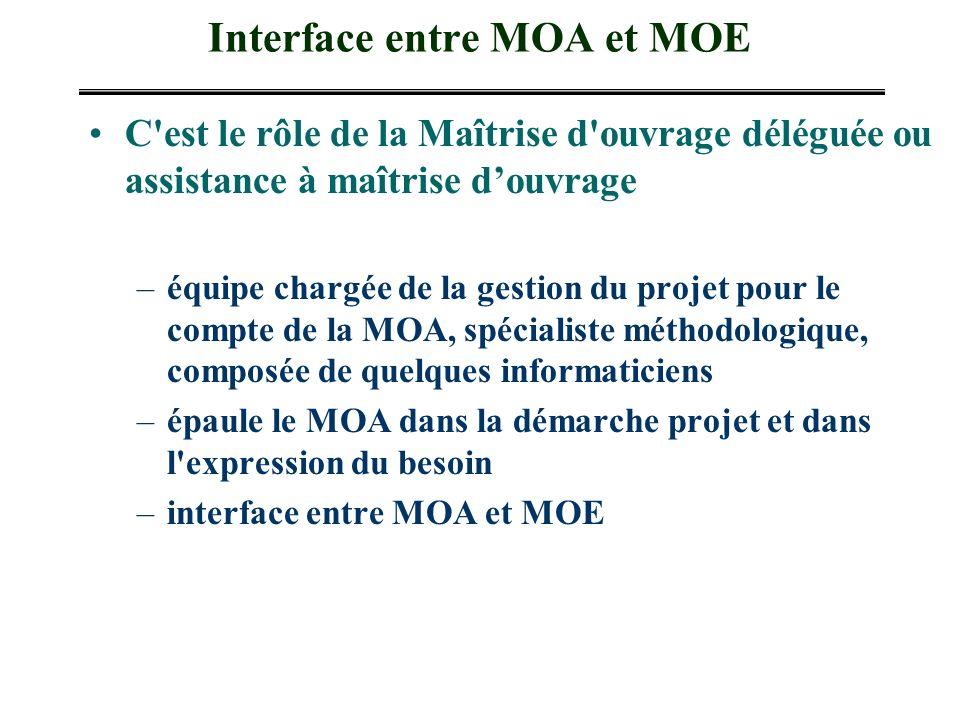 Interface entre MOA et MOE C'est le rôle de la Maîtrise d'ouvrage déléguée ou assistance à maîtrise douvrage –équipe chargée de la gestion du projet p