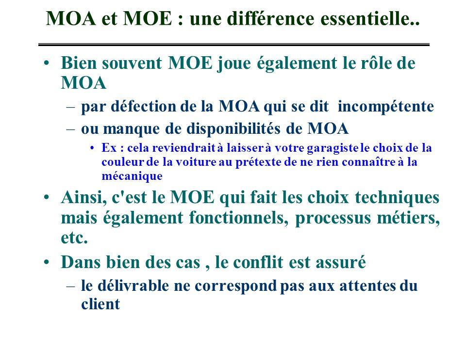 MOA et MOE : une différence essentielle.. Bien souvent MOE joue également le rôle de MOA –par défection de la MOA qui se dit incompétente –ou manque d