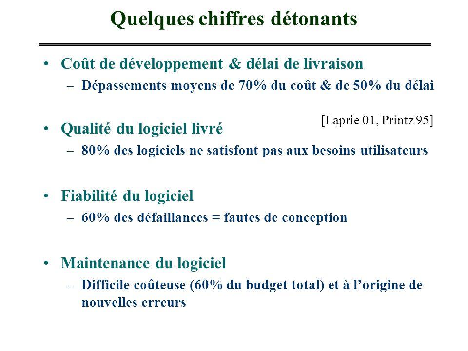 Quelques chiffres détonants Coût de développement & délai de livraison –Dépassements moyens de 70% du coût & de 50% du délai Qualité du logiciel livré