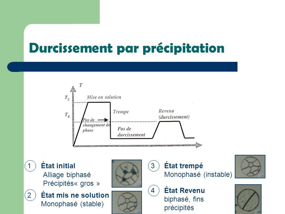 Durcissement par précipitation 1État initial 2État mis ne solution Monophasé (stable) 3État trempé Monophasé (instable) 4État Revenu biphasé, fins pré