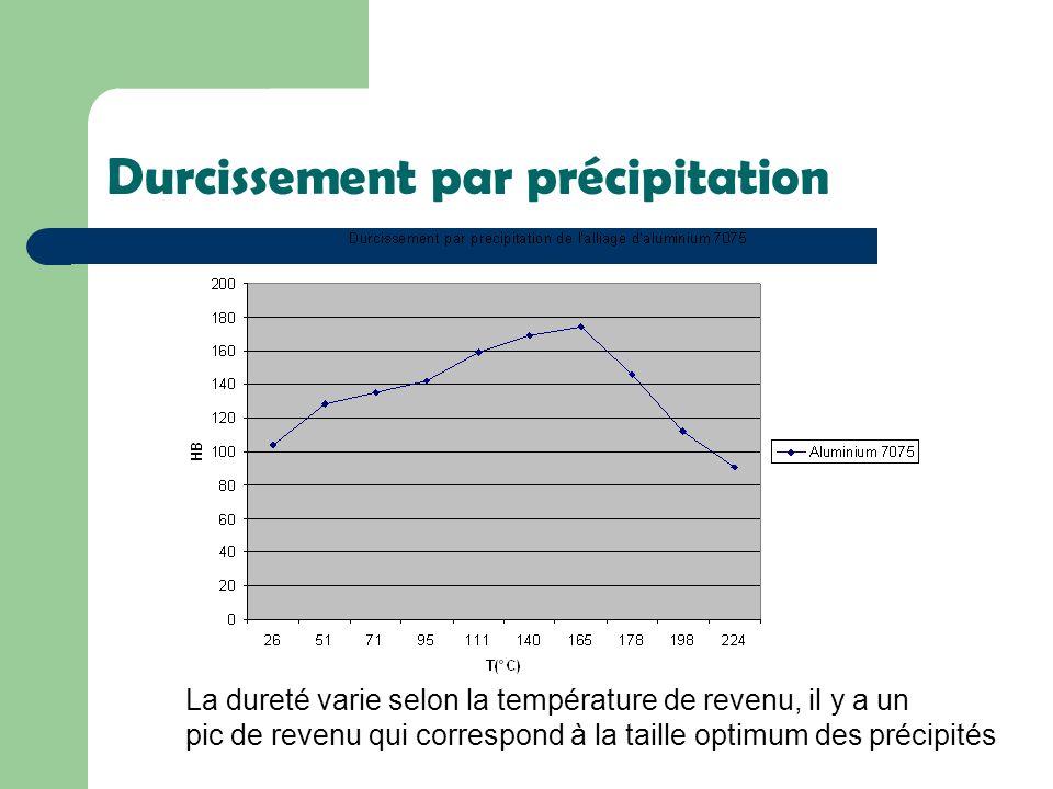 Durcissement par précipitation La dureté varie selon la température de revenu, il y a un pic de revenu qui correspond à la taille optimum des précipit