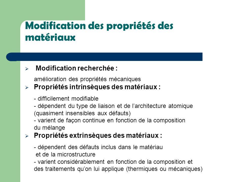 Modification des propriétés des matériaux Modification recherchée : amélioration des propriétés mécaniques Propriétés intrinsèques des matériaux : - d
