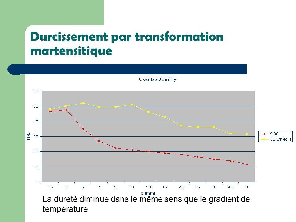 Durcissement par transformation martensitique Leffet du revenu : Diminution de la dureté et des contraintes thermiques internes Obtenues lors de la trempe pour améliorer la résilience.