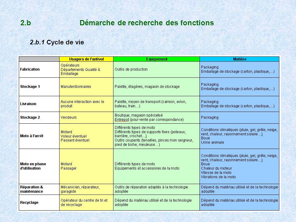 2.b Démarche de recherche des fonctions 2.b.1 Cycle de vie