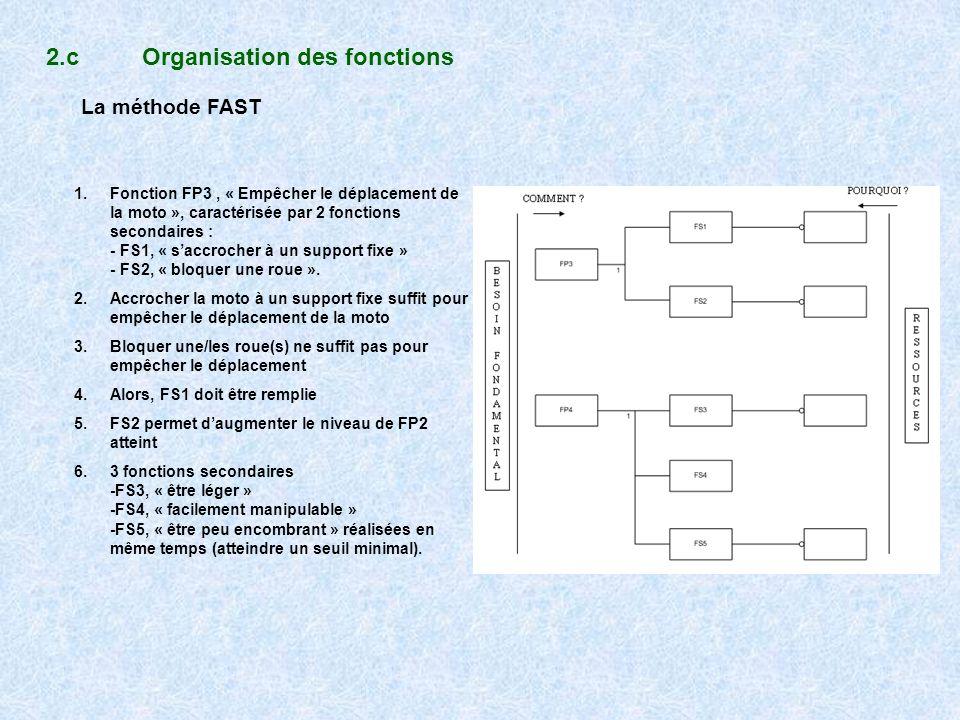 2.cOrganisation des fonctions La méthode FAST 1.Fonction FP3, « Empêcher le déplacement de la moto », caractérisée par 2 fonctions secondaires : - FS1