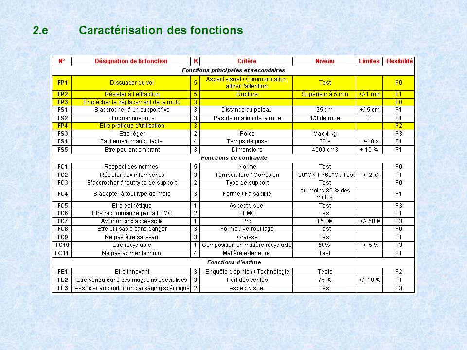 2.e Caractérisation des fonctions