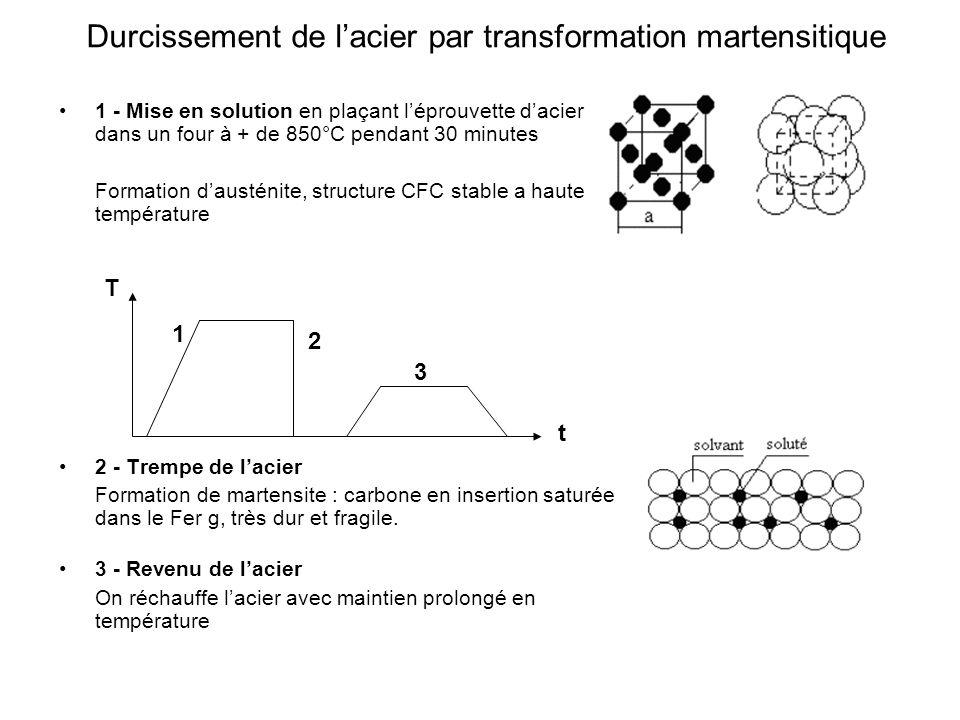1 - Mise en solution en plaçant léprouvette dacier dans un four à + de 850°C pendant 30 minutes Formation dausténite, structure CFC stable a haute tem