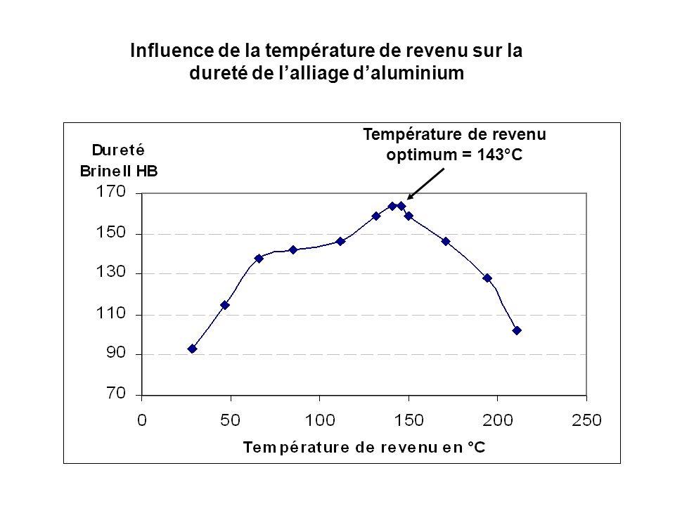 Influence de la température de revenu sur la dureté de lalliage daluminium Température de revenu optimum = 143°C
