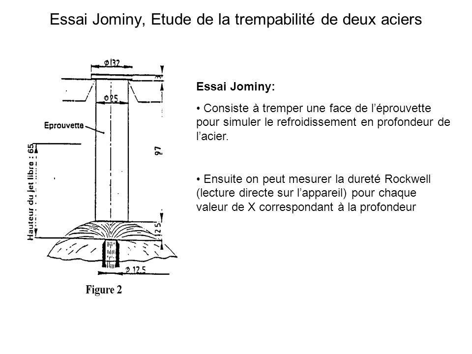 Essai Jominy: Consiste à tremper une face de léprouvette pour simuler le refroidissement en profondeur de lacier. Ensuite on peut mesurer la dureté Ro