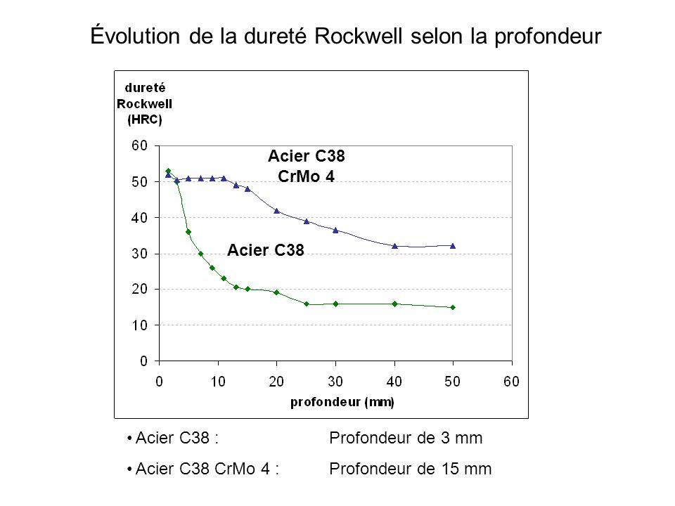 Évolution de la dureté Rockwell selon la profondeur Acier C38 Acier C38 CrMo 4 Acier C38 : Profondeur de 3 mm Acier C38 CrMo 4 :Profondeur de 15 mm