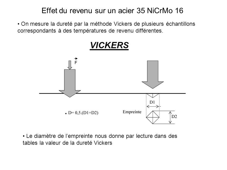 Effet du revenu sur un acier 35 NiCrMo 16 On mesure la dureté par la méthode Vickers de plusieurs échantillons correspondants à des températures de re