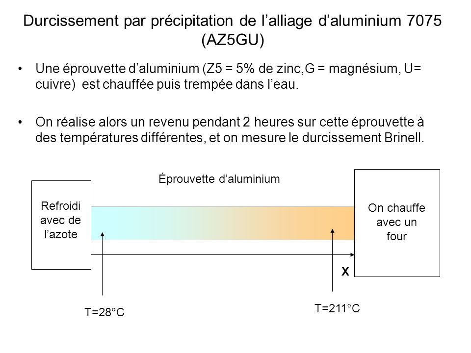 Durcissement par précipitation de lalliage daluminium 7075 (AZ5GU) Une éprouvette daluminium (Z5 = 5% de zinc,G = magnésium, U= cuivre) est chauffée p