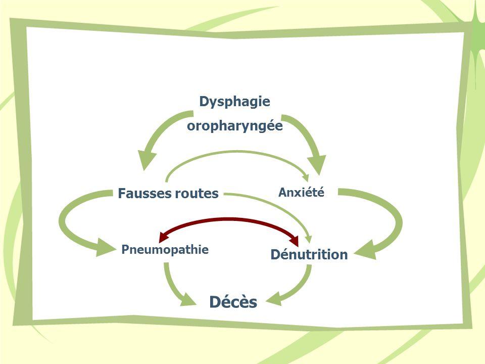 Dysphagie oropharyngée Fausses routes Anxiété Pneumopathie Dénutrition Décès
