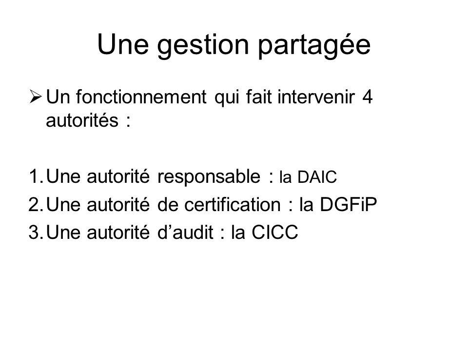 Une gestion partagée Un fonctionnement qui fait intervenir 4 autorités : 1.Une autorité responsable : la DAIC 2.Une autorité de certification : la DGF