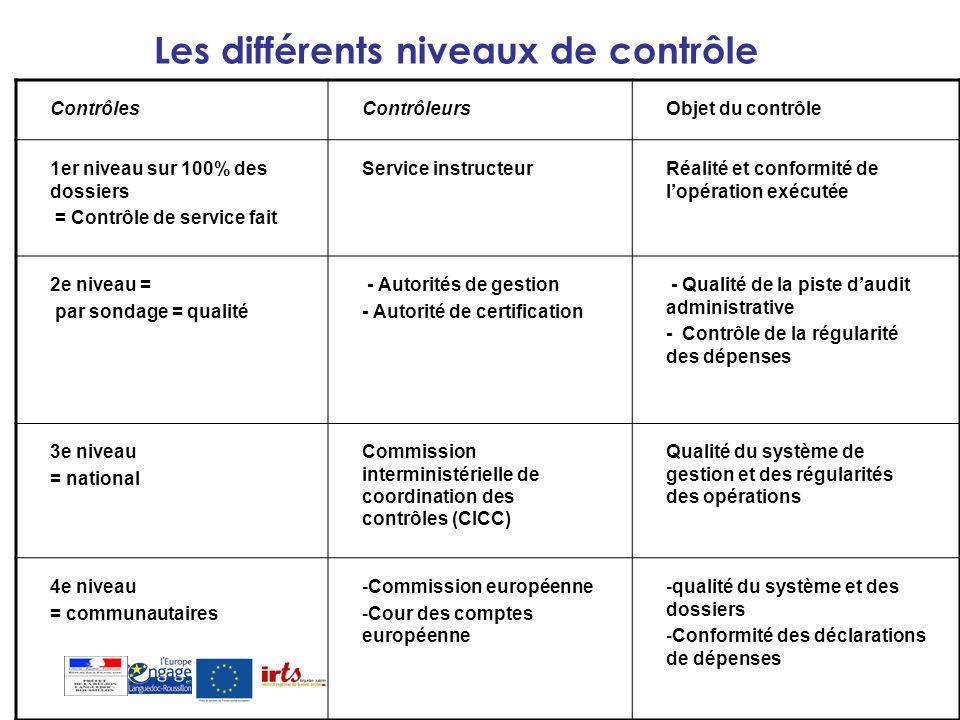 Les différents niveaux de contrôle ContrôlesContrôleursObjet du contrôle 1er niveau sur 100% des dossiers = Contrôle de service fait Service instructe