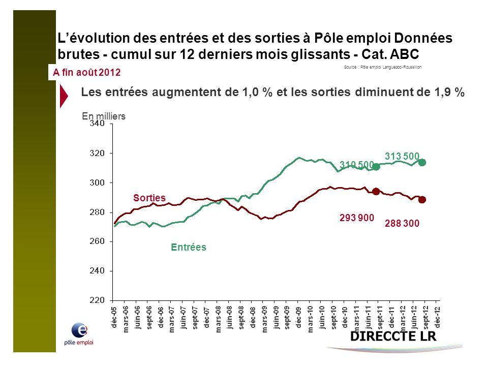 Lévolution des entrées et des sorties à Pôle emploi Données brutes - cumul sur 12 derniers mois glissants - Cat.