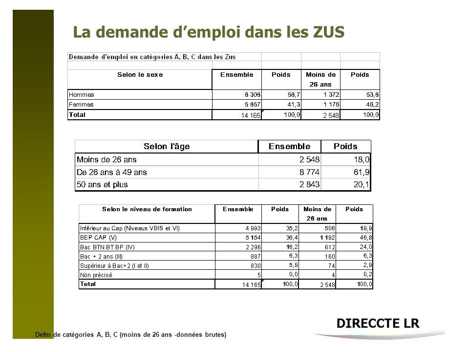 La demande demploi dans les ZUS Defm de catégories A, B, C (moins de 26 ans -données brutes)