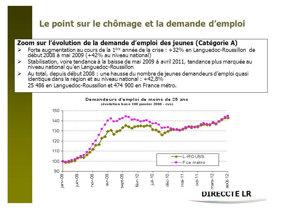 Le point sur le chômage et la demande demploi Zoom sur lévolution de la demande demploi des jeunes (Catégorie A) Forte augmentation au cours de la 1 ère année de la crise : +32% en Languedoc-Roussillon de début 2008 à mai 2009 (+42% au niveau national) Stabilisation, voire tendance à la baisse de mai 2009 à avril 2011, tendance plus marquée au niveau national quen Languedoc-Roussillon Au total, depuis début 2008 : une hausse du nombre de jeunes demandeurs demploi quasi identique dans la région et au niveau national : +42,8% 25 486 en Languedoc-Roussillon et 474 900 en France métro.