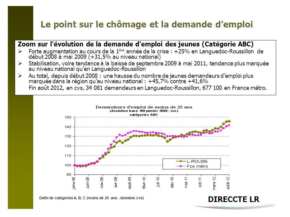 Le point sur le chômage et la demande demploi Zoom sur lévolution de la demande demploi des jeunes (Catégorie ABC) Forte augmentation au cours de la 1 ère année de la crise : +25% en Languedoc-Roussillon de début 2008 à mai 2009 (+31,5% au niveau national) Stabilisation, voire tendance à la baisse de septembre 2009 à mai 2011, tendance plus marquée au niveau national quen Languedoc-Roussillon Au total, depuis début 2008 : une hausse du nombre de jeunes demandeurs demploi plus marquée dans la région quau niveau national : +45,7% contre +41,6% Fin août 2012, en cvs, 34 081 demandeurs en Languedoc-Roussillon, 677 100 en France métro.