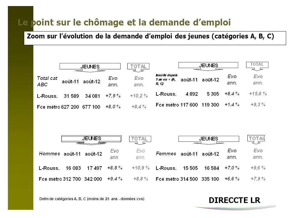 Le point sur le chômage et la demande demploi Zoom sur lévolution de la demande demploi des jeunes (catégories A, B, C) Defm de catégories A, B, C (moins de 25 ans - données cvs)