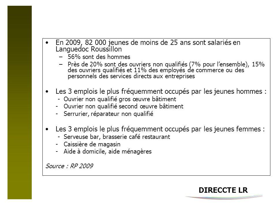 En 2009, 82 000 jeunes de moins de 25 ans sont salariés en Languedoc Roussillon –56% sont des hommes –Près de 20% sont des ouvriers non qualifiés (7% pour lensemble), 15% des ouvriers qualifiés et 11% des employés de commerce ou des personnels des services directs aux entreprises Les 3 emplois le plus fréquemment occupés par les jeunes hommes : - Ouvrier non qualifié gros œuvre bâtiment - Ouvrier non qualifié second œuvre bâtiment - Serrurier, réparateur non qualifié Les 3 emplois le plus fréquemment occupés par les jeunes femmes : - Serveuse bar, brasserie café restaurant - Caissière de magasin - Aide à domicile, aide ménagères Source : RP 2009