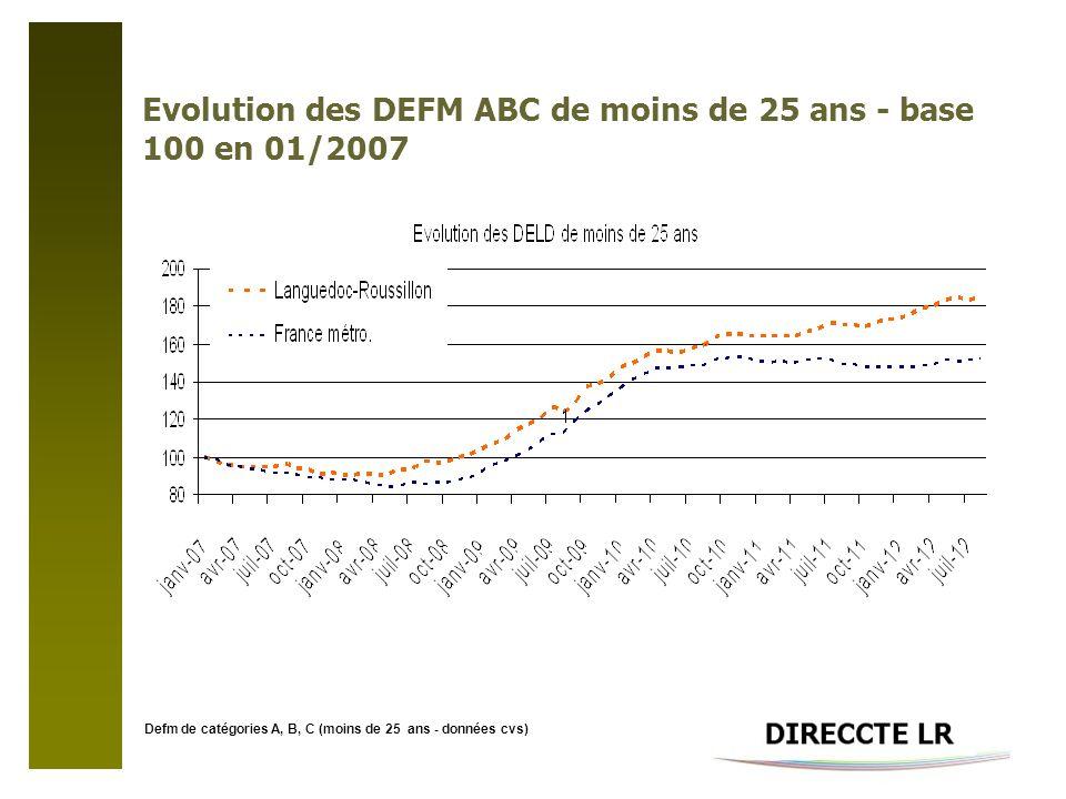 Evolution des DEFM ABC de moins de 25 ans - base 100 en 01/2007 Defm de catégories A, B, C (moins de 25 ans - données cvs)