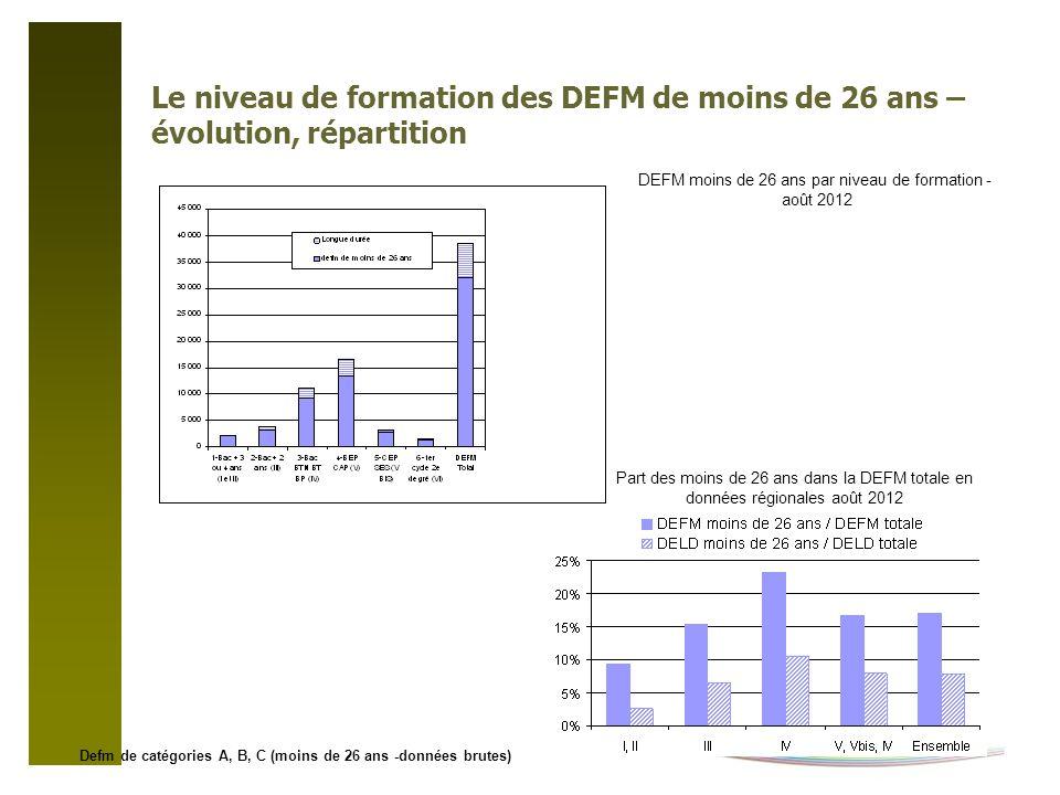 Le niveau de formation des DEFM de moins de 26 ans – évolution, répartition Part des moins de 26 ans dans la DEFM totale en données régionales août 2012 DEFM moins de 26 ans par niveau de formation - août 2012 Defm de catégories A, B, C (moins de 26 ans -données brutes)