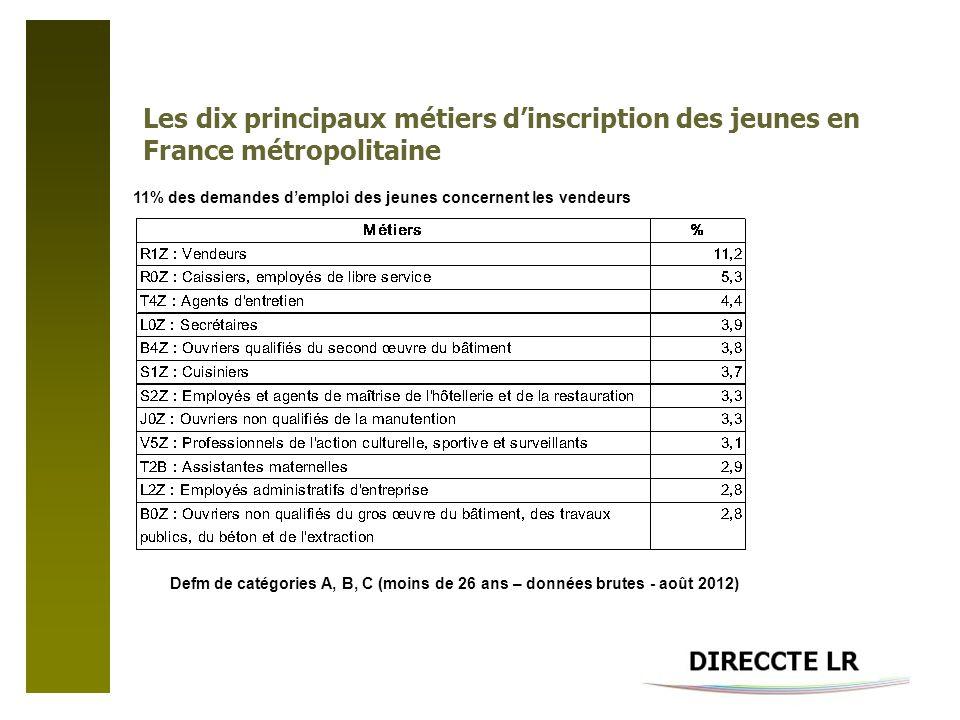 Les dix principaux métiers dinscription des jeunes en France métropolitaine Defm de catégories A, B, C (moins de 26 ans – données brutes - août 2012) 11% des demandes demploi des jeunes concernent les vendeurs