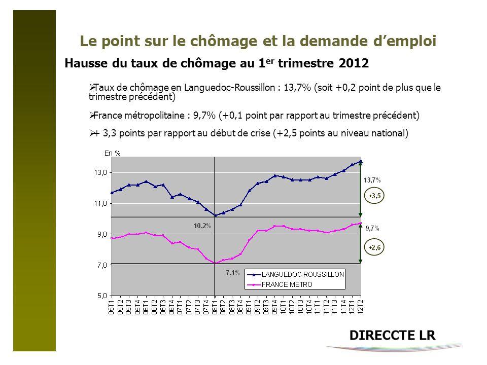 Le point sur le chômage et la demande demploi Hausse du taux de chômage au 1 er trimestre 2012 Taux de chômage en Languedoc-Roussillon : 13,7% (soit +0,2 point de plus que le trimestre précédent) France métropolitaine : 9,7% (+0,1 point par rapport au trimestre précédent) + 3,3 points par rapport au début de crise (+2,5 points au niveau national)