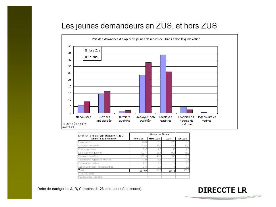 Les jeunes demandeurs en ZUS, et hors ZUS Defm de catégories A, B, C (moins de 26 ans - données brutes)