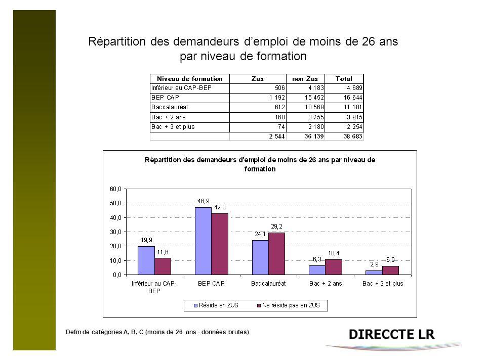 Répartition des demandeurs demploi de moins de 26 ans par niveau de formation Defm de catégories A, B, C (moins de 26 ans - données brutes)