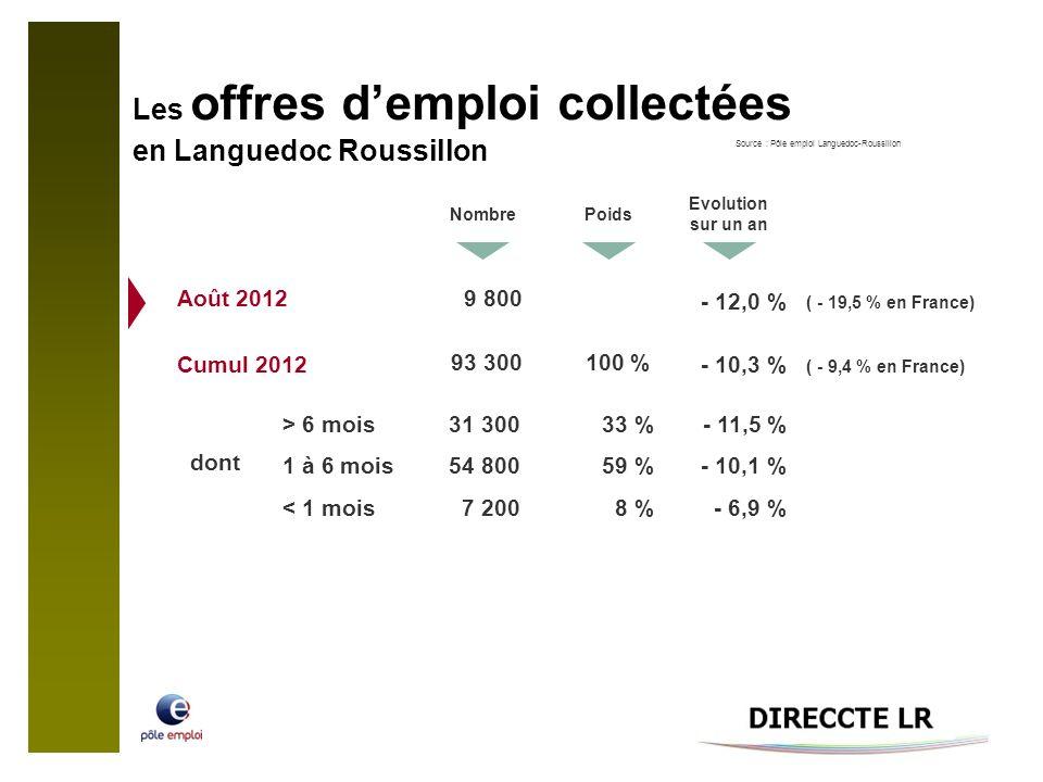 Les offres demploi collectées en Languedoc Roussillon NombrePoids Evolution sur un an 9 800 - 12,0 % ( - 19,5 % en France) Août 2012 > 6 mois 1 à 6 mois < 1 mois dont 93 300 - 10,3 % ( - 9,4 % en France) Cumul 2012 31 300 54 800 7 200 33 % 59 % 8 % - 11,5 % - 10,1 % - 6,9 % 100 % Source : Pôle emploi Languedoc-Roussillon