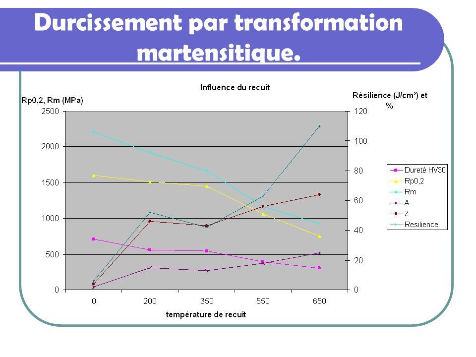 Durcissement par transformation martensitique.