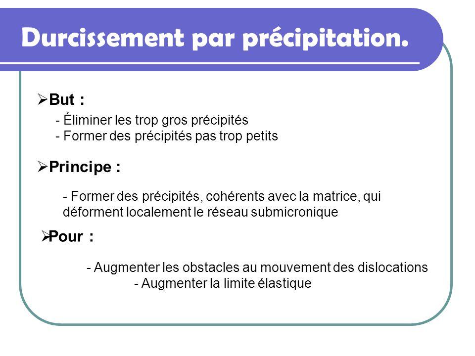 Durcissement par précipitation. But : - Augmenter les obstacles au mouvement des dislocations - Augmenter la limite élastique - Éliminer les trop gros