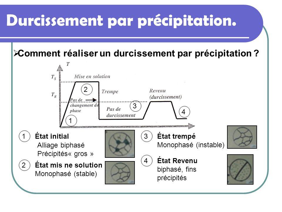Durcissement par précipitation. Comment réaliser un durcissement par précipitation ? 1 1État initial 2 2État mis ne solution Monophasé (stable) 3 3Éta