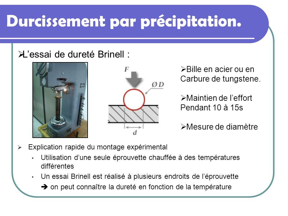 Explication rapide du montage expérimental Utilisation dune seule éprouvette chauffée à des températures différentes Un essai Brinell est réalisé à pl