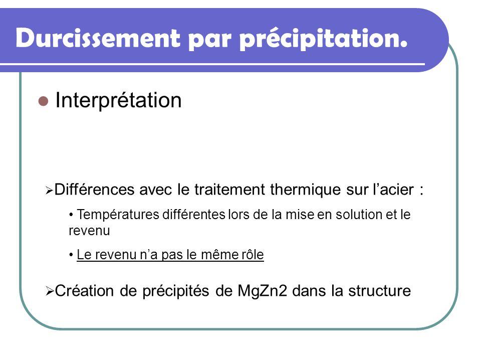 Interprétation Différences avec le traitement thermique sur lacier : Températures différentes lors de la mise en solution et le revenu Le revenu na pa