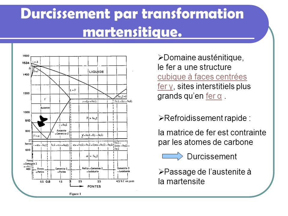 Durcissement par transformation martensitique. Domaine austénitique, le fer a une structure cubique à faces centrées fer γfer γ, sites interstitiels p
