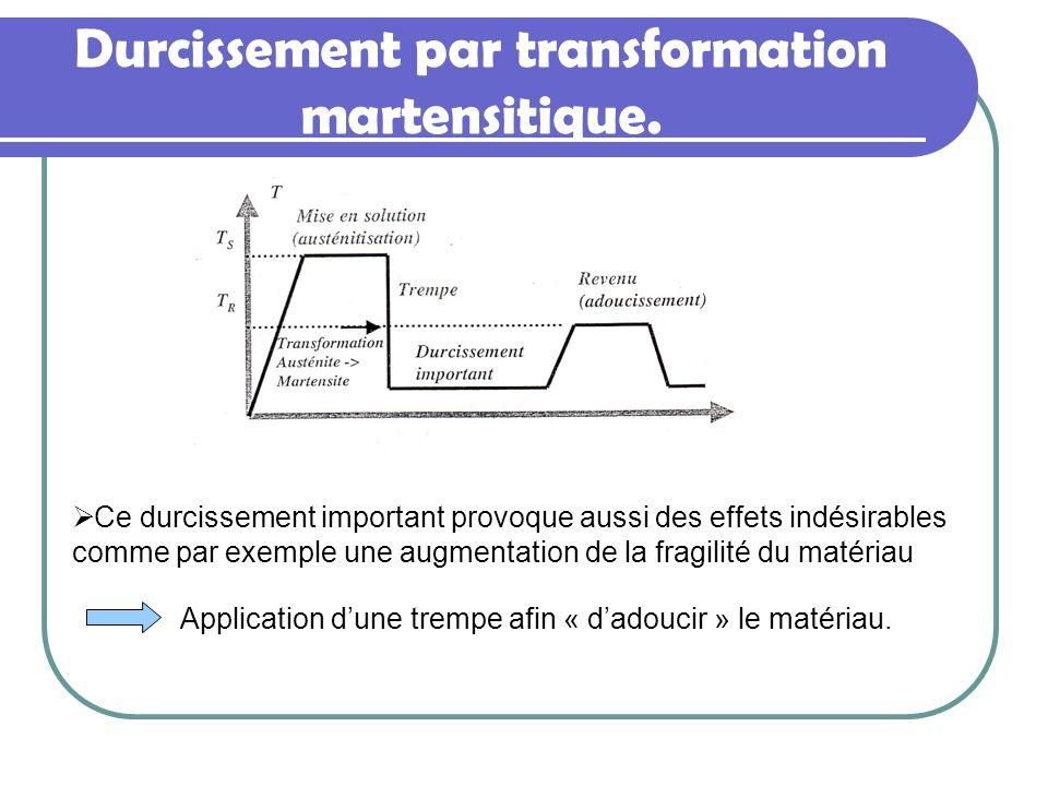 Durcissement par transformation martensitique. Ce durcissement important provoque aussi des effets indésirables comme par exemple une augmentation de