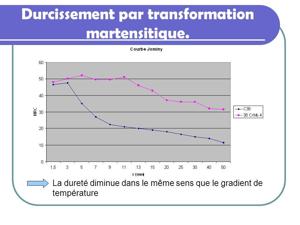 Durcissement par transformation martensitique. La dureté diminue dans le même sens que le gradient de température