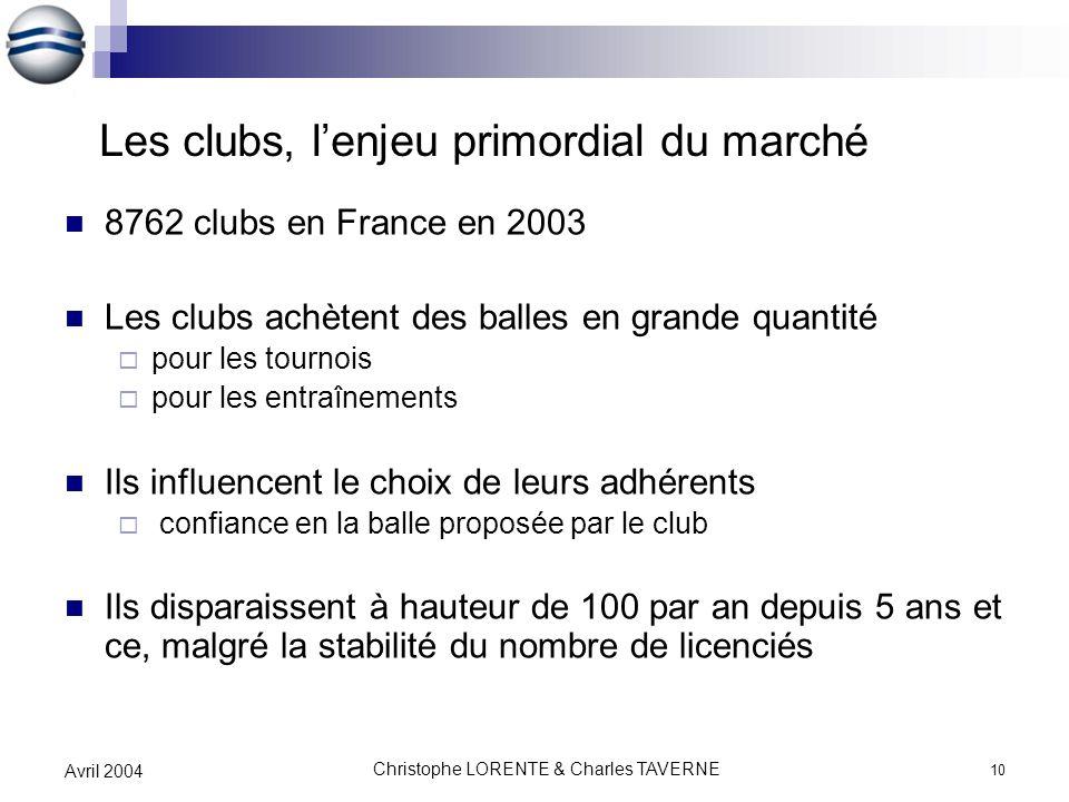 Christophe LORENTE & Charles TAVERNE 10 Avril 2004 Les clubs, lenjeu primordial du marché 8762 clubs en France en 2003 Les clubs achètent des balles e
