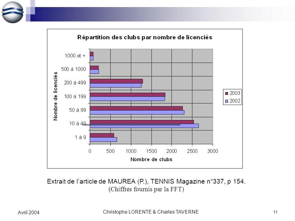 Christophe LORENTE & Charles TAVERNE 11 Avril 2004 Extrait de larticle de MAUREA (P.), TENNIS Magazine n°337, p 154. ( Chiffres fournis par la FFT)