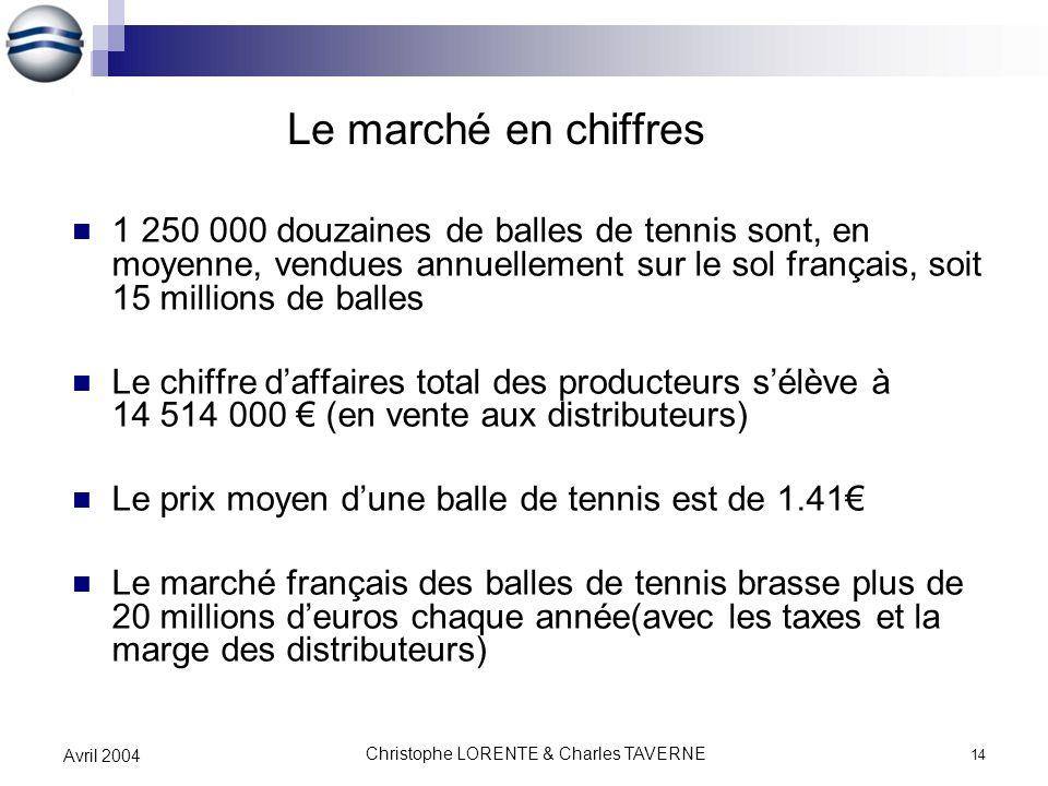 Christophe LORENTE & Charles TAVERNE 14 Avril 2004 Le marché en chiffres 1 250 000 douzaines de balles de tennis sont, en moyenne, vendues annuellemen