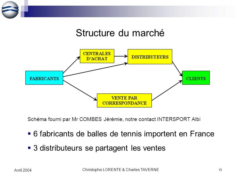 Christophe LORENTE & Charles TAVERNE 15 Avril 2004 Structure du marché 6 fabricants de balles de tennis importent en France 3 distributeurs se partage