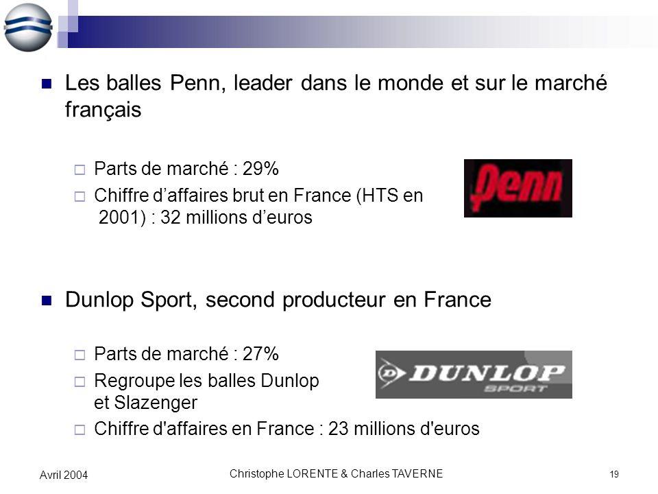 Christophe LORENTE & Charles TAVERNE 19 Avril 2004 Les balles Penn, leader dans le monde et sur le marché français Parts de marché : 29% Chiffre daffa