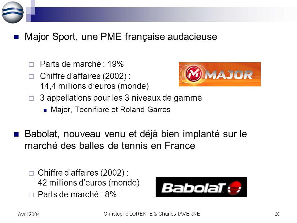 Christophe LORENTE & Charles TAVERNE 20 Avril 2004 Major Sport, une PME française audacieuse Parts de marché : 19% Chiffre daffaires (2002) : 14,4 mil